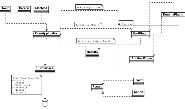 Diagramma UML di SecurityToolkit