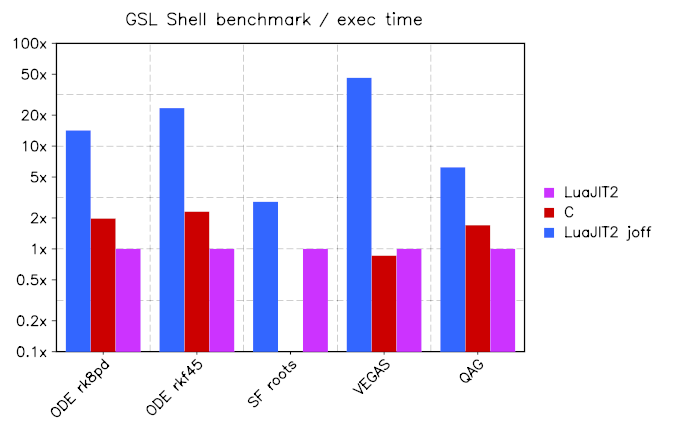 benchmarks gsl shell home