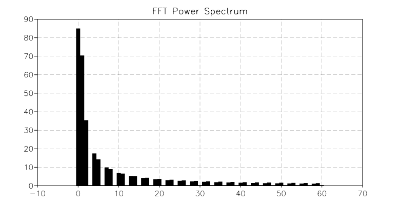 Fast Fourier Transform — GSL Shell 2 3 1 documentation
