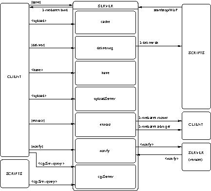 Mediatex 0 9: Server