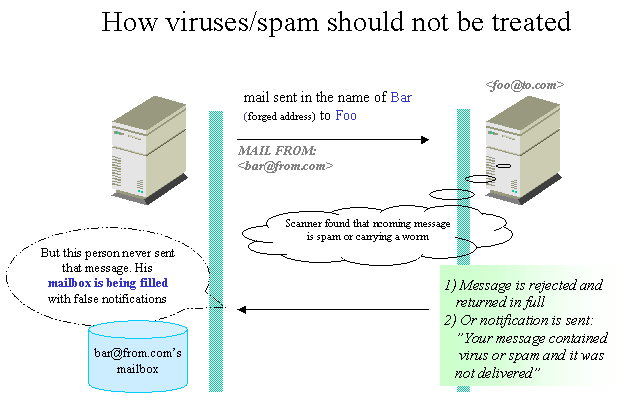 Procmail strategies against spam